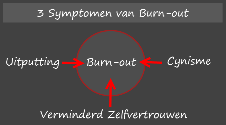 3 symptomen van burnout